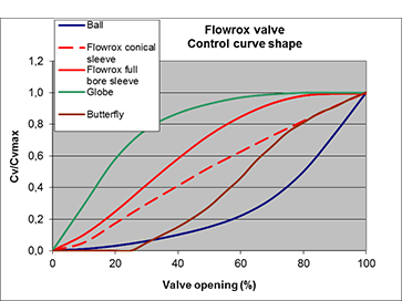 Improved controllability with conical sleeve results in linear control curve.