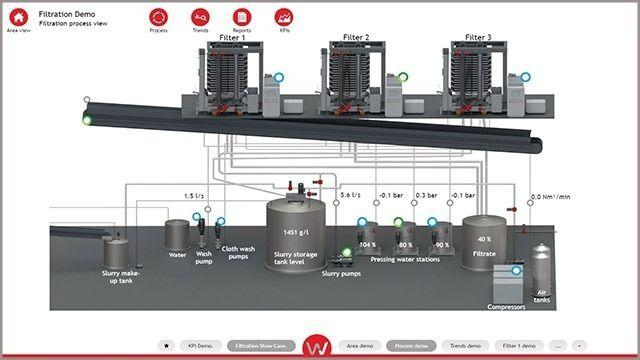 Smart filtration process view - Flowrox