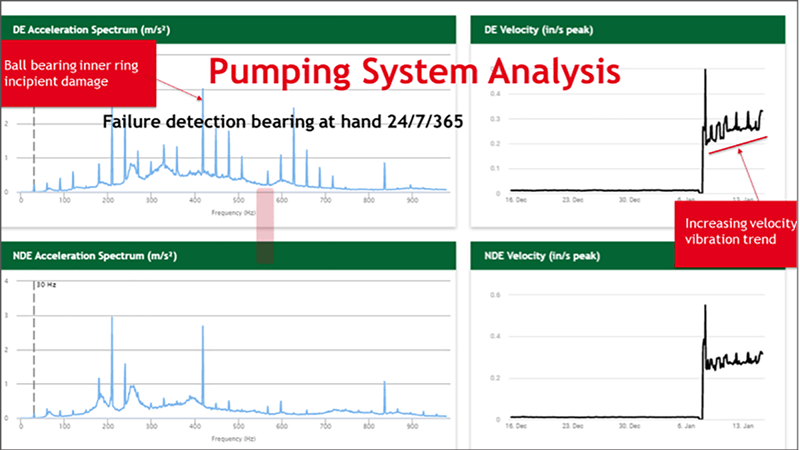 Pump system analysis -Flowrox